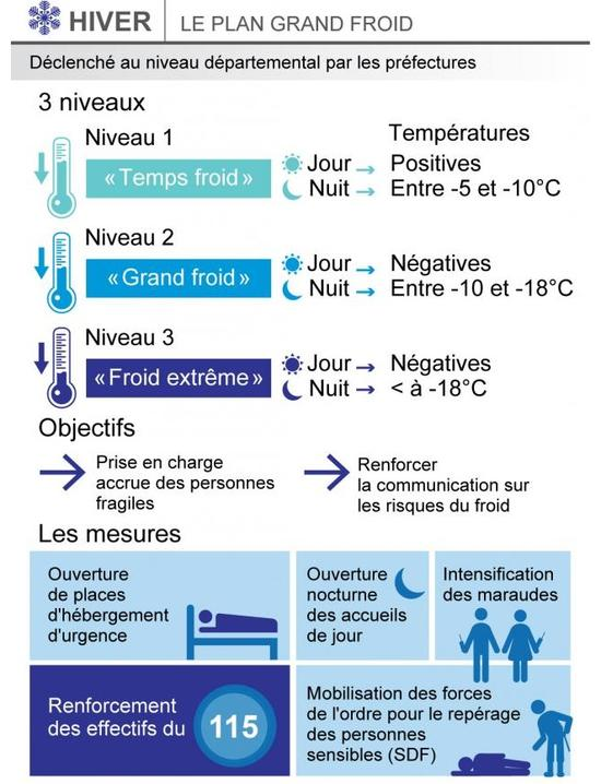 Niveau pland grand froid